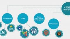 php-developmentdelhiwithsecurity